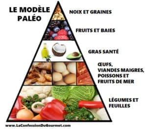 Le modèle paléo illustré en pyramide avec à la base, légumes et feuilles, ensuite oeufs, viandes maigres, poissons et fruits de mer, ensuite gras santé, fruits et baies et pour terminer noix et graines.