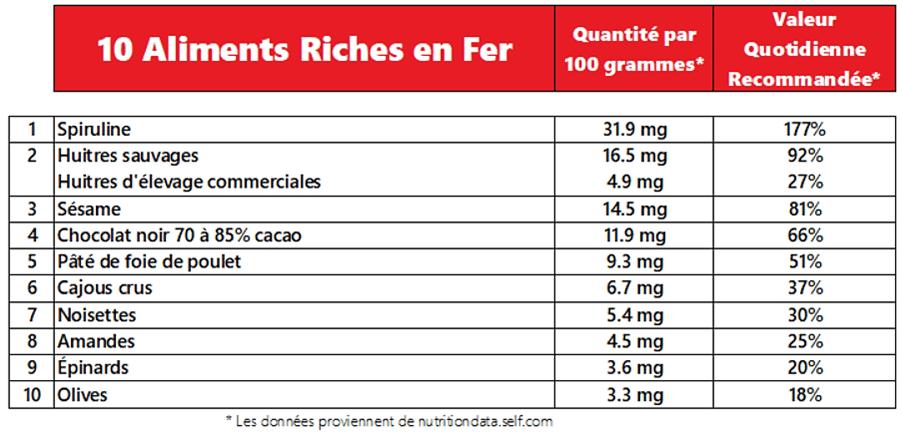 Tableau des 10 aliments riches en fer tel que démontré dans la vidéo.